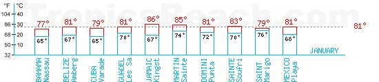 Temperatures max and min monthly. A temperature above 81°F is recommended!
