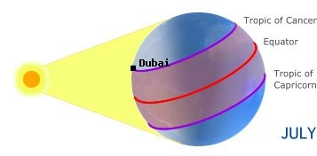 Dubai, UNITED ARAB EMIRATESin the northern hemisphere in summer