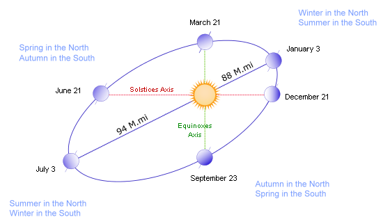 The summer / winter seasons northern and southern hemispheres